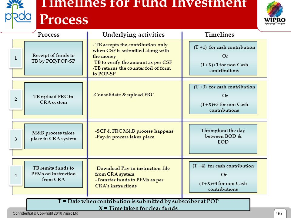 Confidential © Copyright 2010 Wipro Ltd 96 Timelines for Fund Investment Process Receipt of funds to TB by POP/POP-SP - TB accepts the contribution on