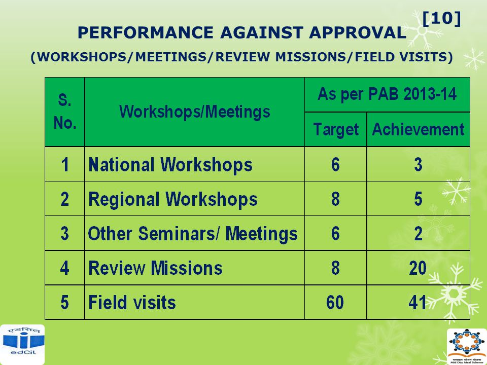 PERFORMANCE AGAINST APPROVAL (WORKSHOPS/MEETINGS/REVIEW MISSIONS/FIELD VISITS) [10]