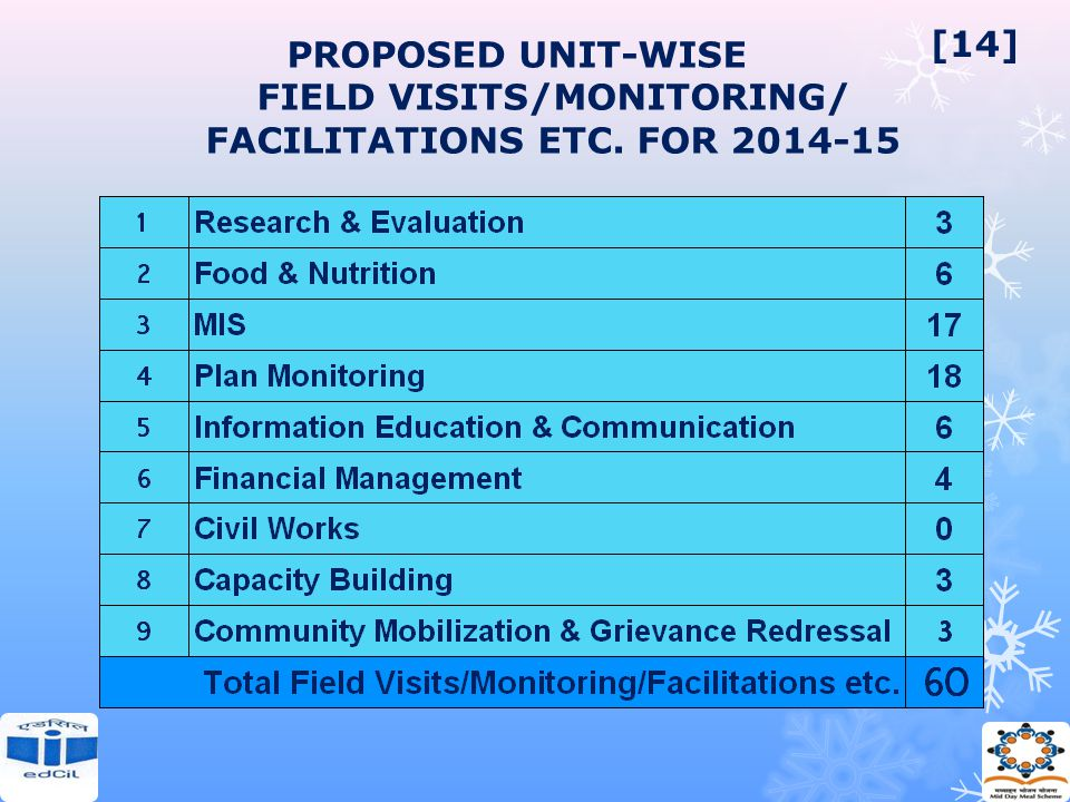 PROPOSED UNIT-WISE FIELD VISITS/MONITORING/ FACILITATIONS ETC. FOR 2014-15 [14]