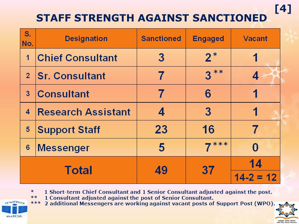 STAFF STRENGTH AGAINST SANCTIONED * 1 Short-term Chief Consultant and 1 Senior Consultant adjusted against the post. ** 1 Consultant adjusted against