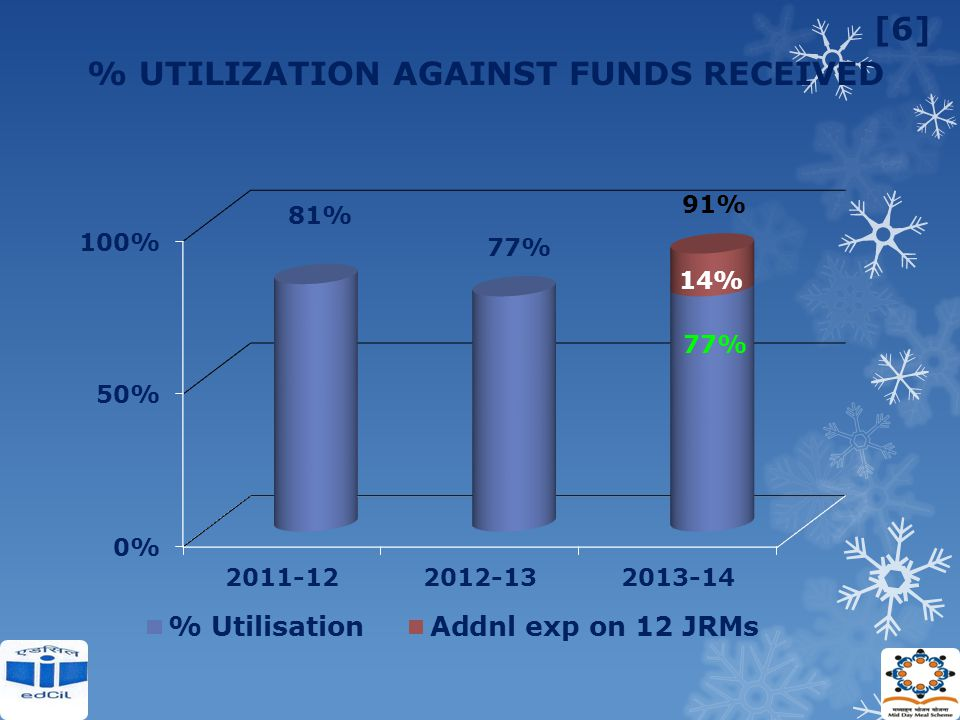 % UTILIZATION AGAINST FUNDS RECEIVED [6] 91%