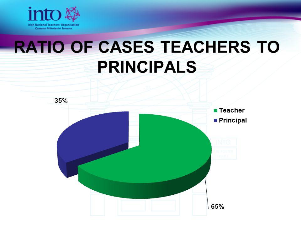 RATIO OF CASES TEACHERS TO PRINCIPALS