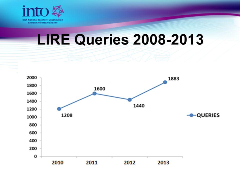 LIRE Queries 2008-2013