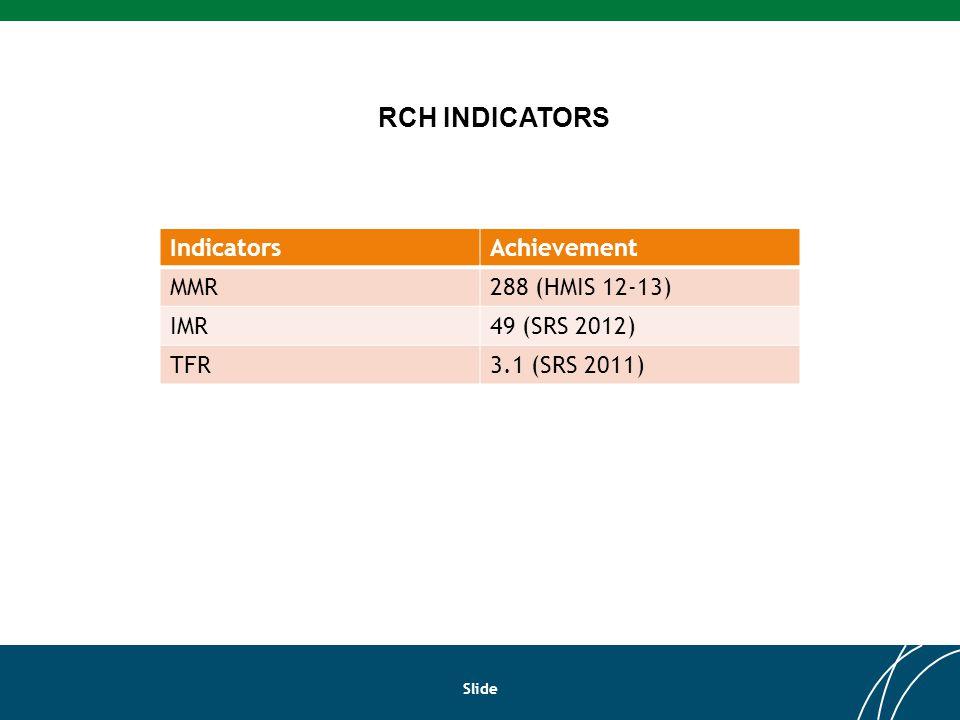 Slide RCH INDICATORS IndicatorsAchievement MMR288 (HMIS 12-13) IMR49 (SRS 2012) TFR3.1 (SRS 2011)