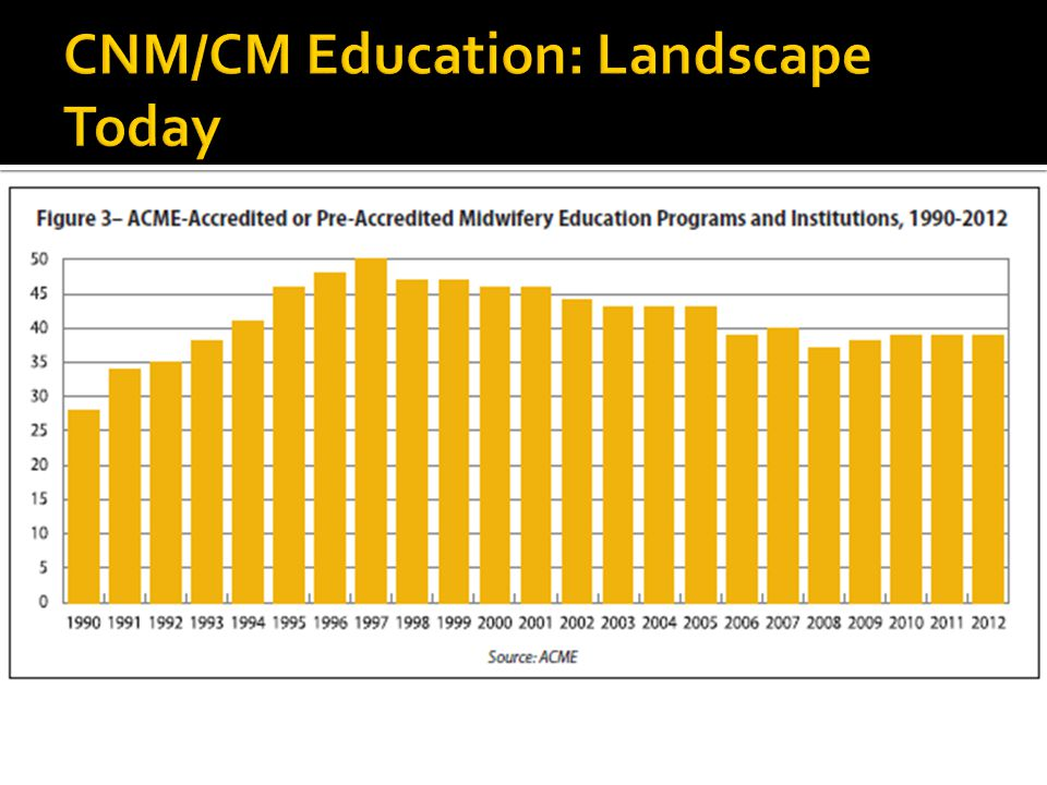  6 of 39 ACME accredited programs provide majority of didactic material through online curricula  2 of 39 program prepare CMs  More than half offer option for bachelor's prepared individuals to enter an accelerated nursing program (1 year), then continue for midwifery and a graduate degree (2 years) DNPMN/MSN or DNP MSN/MNMSN or MPH MPH 362811