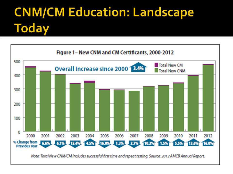  The number of qualified applicants exceeds the spaces available in education programs  Programs for bachelor's prepared non-nurses are often oversubscribed, while a few programs that only accept RNs are undersubscribed  Growth of CM constrained by lack of state licensure (only 5 states authorize CMs to practice)  Unknown how the DNP and increasing tuition levels will affect aspiring midwives