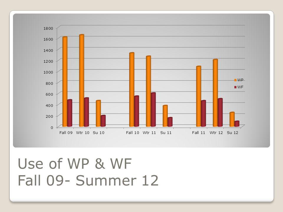 Use of WP & WF Fall 09- Summer 12