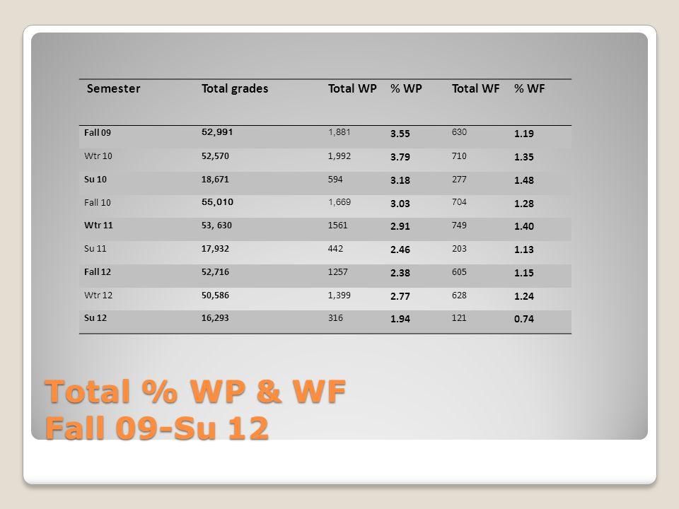 Total % WP & WF Fall 09-Su 12 SemesterTotal gradesTotal WP% WPTotal WF% WF Fall 09 52,9911,881 3.55 630 1.19 Wtr 1052,5701,992 3.79 710 1.35 Su 1018,671594 3.18 277 1.48 Fall 10 55,0101,669 3.03 704 1.28 Wtr 1153, 6301561 2.91 749 1.40 Su 1117,932442 2.46 203 1.13 Fall 1252,7161257 2.38 605 1.15 Wtr 1250,5861,399 2.77 628 1.24 Su 1216,293316 1.94 121 0.74