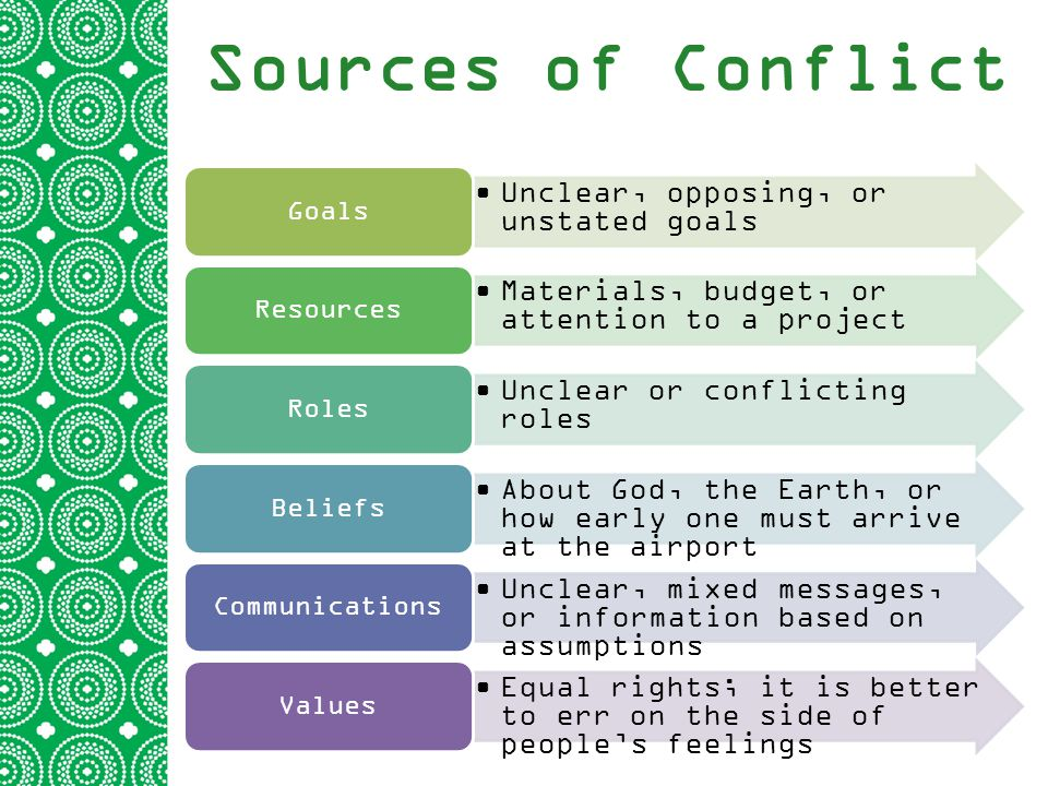 Sources of Conflict Unclear, opposing, or unstated goals Goals Materials, budget, or attention to a project Resources Unclear or conflicting roles Roles About God, the Earth, or how early one must arrive at the airport Beliefs Unclear, mixed messages, or information based on assumptions Communications Equal rights; it is better to err on the side of people's feelings Values
