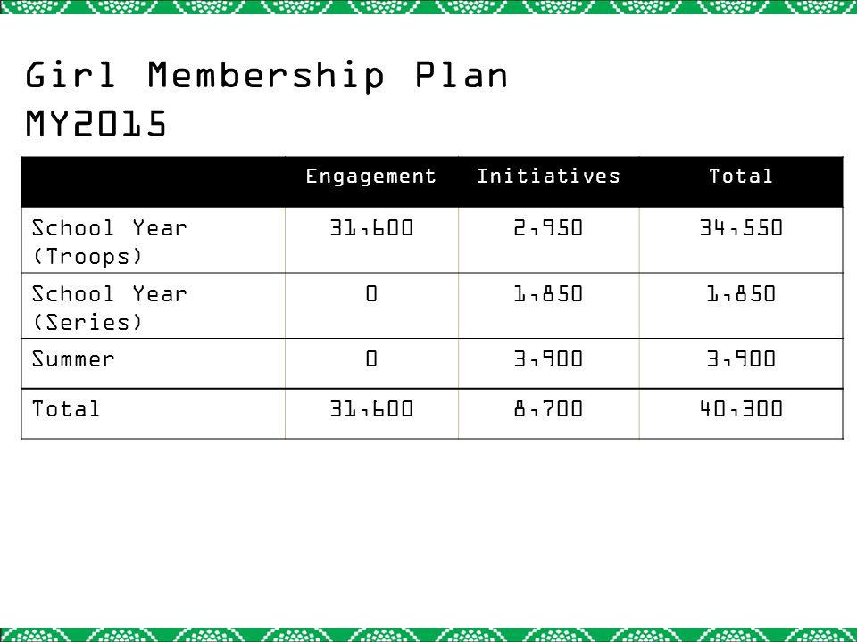 Girl Membership Plan MY2015 EngagementInitiativesTotal School Year (Troops) 31,6002,95034,550 School Year (Series) 01,850 Summer03,900 Total31,6008,70040,300