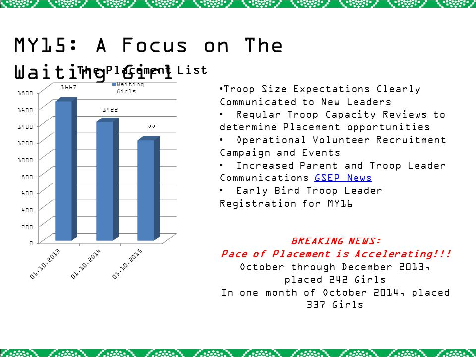 MY15: A Focus on The Waiting Girl Troop Size Expectations Clearly Communicated to New Leaders Regular Troop Capacity Reviews to determine Placement opportunities Operational Volunteer Recruitment Campaign and Events Increased Parent and Troop Leader Communications GSEP NewsGSEP News Early Bird Troop Leader Registration for MY16 BREAKING NEWS: Pace of Placement is Accelerating!!.