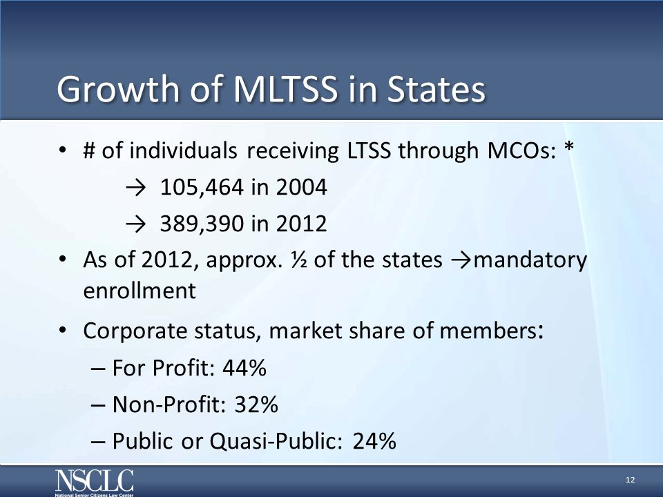 Growth of MLTSS in States # of individuals receiving LTSS through MCOs: * → 105,464 in 2004 → 389,390 in 2012 As of 2012, approx.
