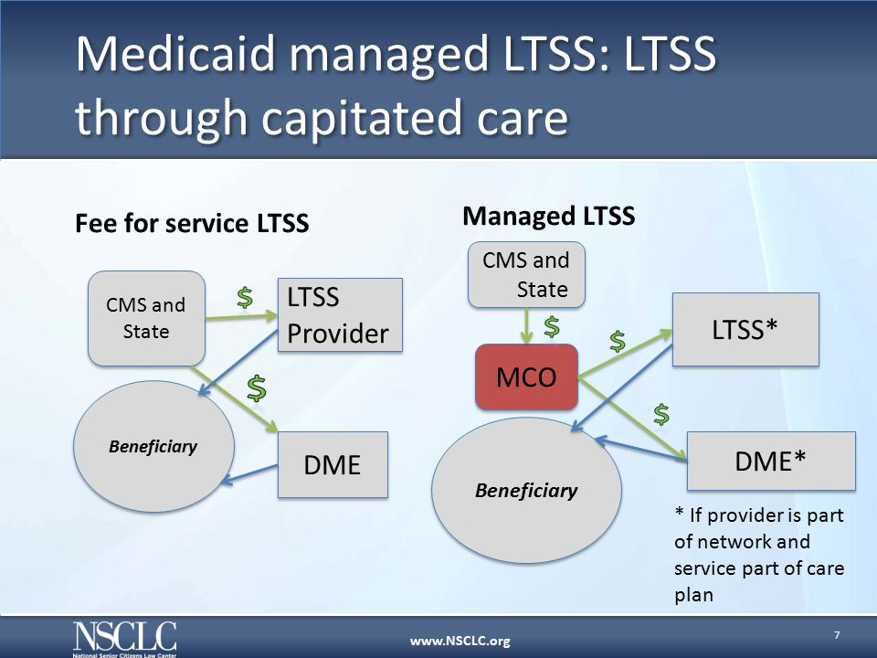 www.NSCLC.org Fee for service LTSS Managed LTSS Medicaid managed LTSS: LTSS through capitated care 7 Beneficiary CMS and State LTSS Provider DME CMS and State MCO LTSS* DME* Beneficiary * If provider is part of network and service part of care plan