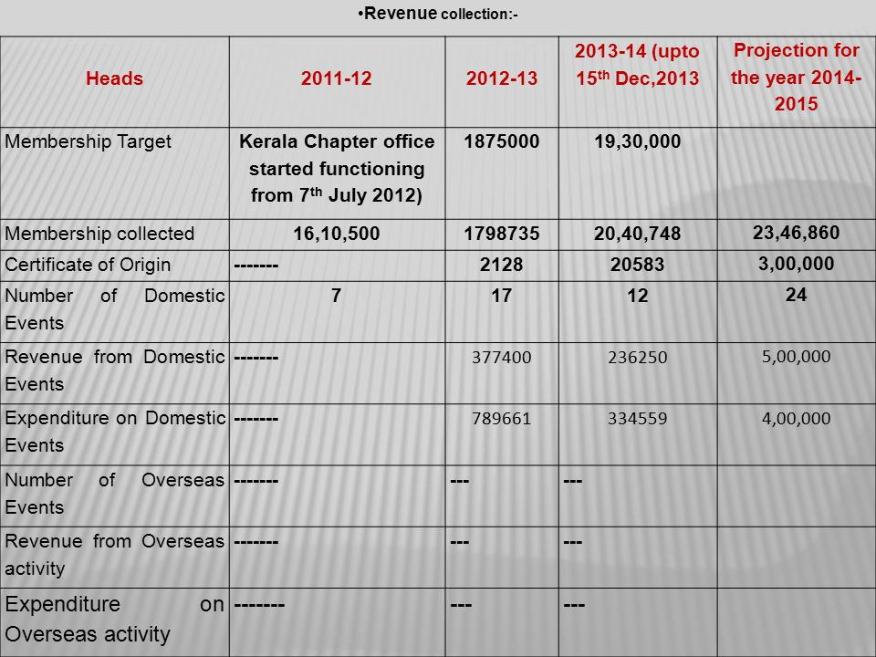 Revenue collection:- Heads2011-122012-13 2013-14 (upto 15 th Dec,2013 Projection for the year 2014- 2015 Membership Target Kerala Chapter office started functioning from 7 th July 2012) 187500019,30,000 Membership collected16,10,500 179873520,40,748 23,46,860 Certificate of Origin-------212820583 3,00,000 Number of Domestic Events 71712 24 Revenue from Domestic Events ------- 377400236250 5,00,000 Expenditure on Domestic Events ------- 789661334559 4,00,000 Number of Overseas Events ---------- Revenue from Overseas activity ---------- Expenditure on Overseas activity ----------