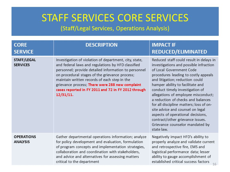 STAFF SERVICES CORE SERVICES (Staff/Legal Services, Operations Analysis) CORE SERVICE DESCRIPTIONIMPACT IF REDUCED/ELIMINATED STAFF/LEGAL SERVICES Investigation of violation of department, city, state, and federal laws and regulations by HFD classified personnel; provide detailed information to personnel on procedural stages of the grievance process; maintain written records of each step in the grievance process; There were 288 new complaint cases reported in FY 2011 and 72 in FY 2012 through 12/31/11.
