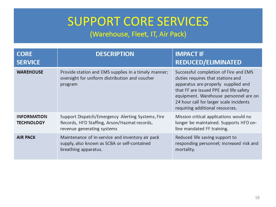 SUPPORT CORE SERVICES (Warehouse, Fleet, IT, Air Pack) CORE SERVICE DESCRIPTIONIMPACT IF REDUCED/ELIMINATED WAREHOUSEProvide station and EMS supplies in a timely manner; oversight for uniform distribution and voucher program Successful completion of Fire and EMS duties requires that stations and apparatus are properly supplied and that FF are issued PPE and life safety equipment.
