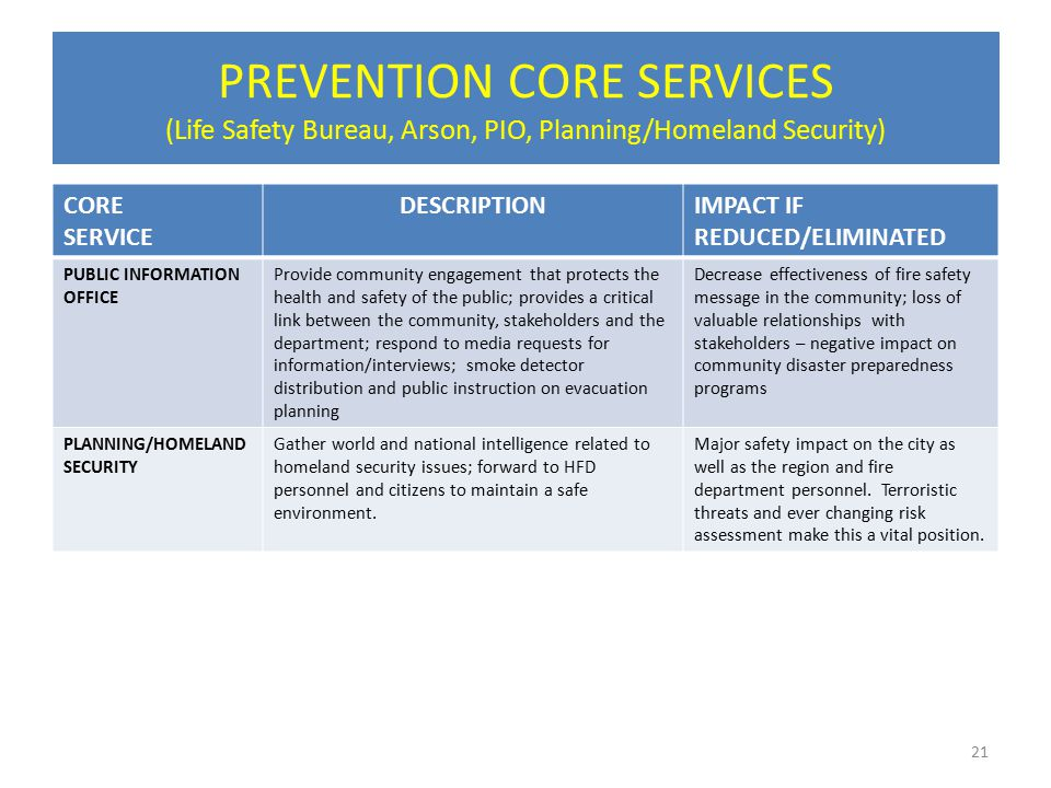 PREVENTION CORE SERVICES (Life Safety Bureau, Arson, PIO, Planning/Homeland Security) CORE SERVICE DESCRIPTIONIMPACT IF REDUCED/ELIMINATED PUBLIC INFORMATION OFFICE Provide community engagement that protects the health and safety of the public; provides a critical link between the community, stakeholders and the department; respond to media requests for information/interviews; smoke detector distribution and public instruction on evacuation planning Decrease effectiveness of fire safety message in the community; loss of valuable relationships with stakeholders – negative impact on community disaster preparedness programs PLANNING/HOMELAND SECURITY Gather world and national intelligence related to homeland security issues; forward to HFD personnel and citizens to maintain a safe environment.