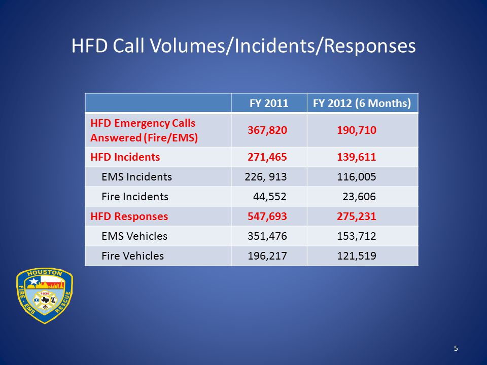 HFD Call Volumes/Incidents/Responses 5 FY 2011FY 2012 (6 Months) HFD Emergency Calls Answered (Fire/EMS) 367,820 190,710 HFD Incidents 271,465 139,611 EMS Incidents 226, 913 116,005 Fire Incidents 44,552 23,606 HFD Responses 547,693 275,231 EMS Vehicles 351,476 153,712 Fire Vehicles 196,217 121,519
