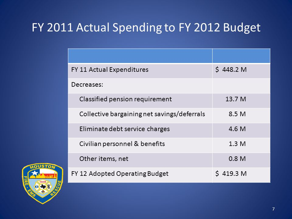FY 2011 Actual Spending to FY 2012 Budget 7 FY 11 Actual Expenditures$ 448.2 M Decreases: Classified pension requirement 13.7 M Collective bargaining net savings/deferrals 8.5 M Eliminate debt service charges 4.6 M Civilian personnel & benefits 1.3 M Other items, net 0.8 M FY 12 Adopted Operating Budget$ 419.3 M