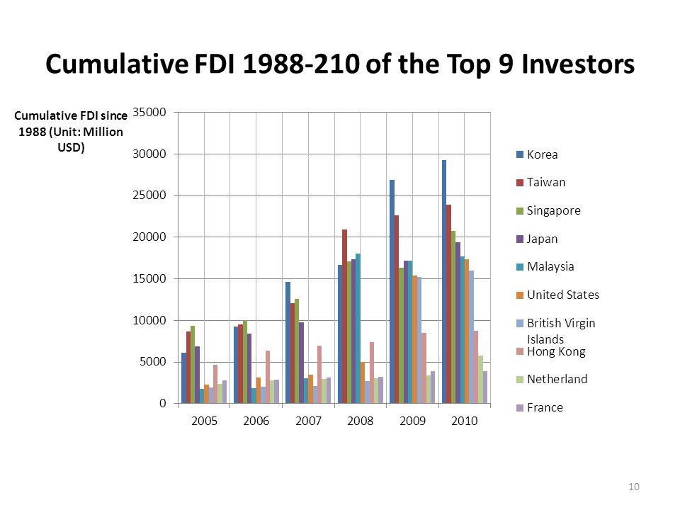 Cumulative FDI 1988-210 of the Top 9 Investors 10