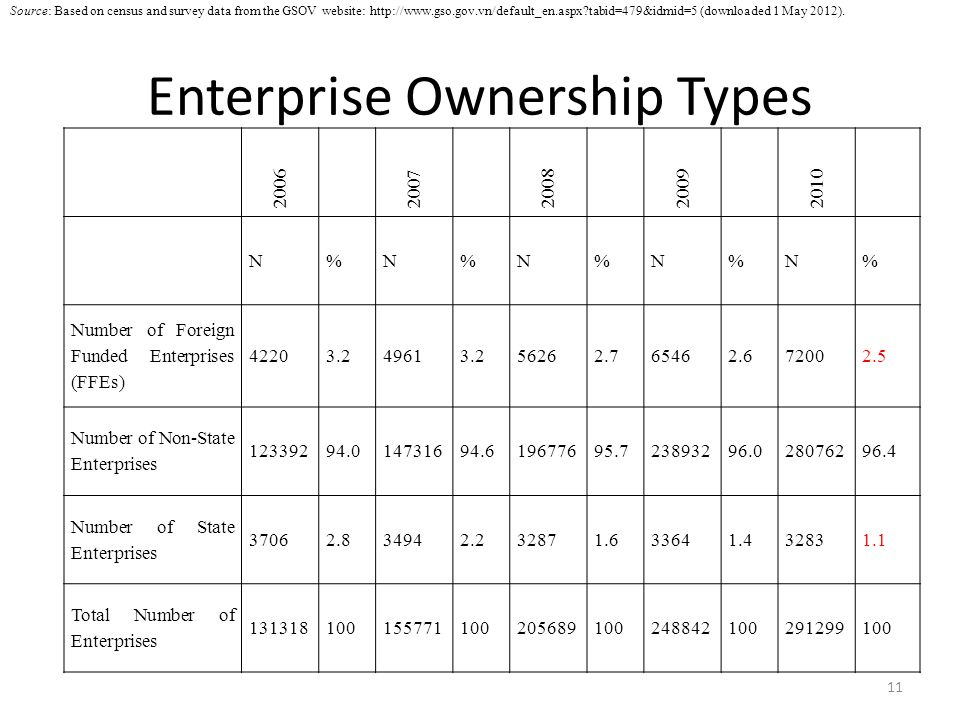Enterprise Ownership Types 11 20062007200820092010 N%N%N%N%N% Number of Foreign Funded Enterprises (FFEs) 42203.249613.256262.765462.672002.5 Number of Non-State Enterprises 12339294.014731694.619677695.723893296.028076296.4 Number of State Enterprises 37062.834942.232871.633641.432831.1 Total Number of Enterprises 131318100155771100205689100248842100291299100 Source: Based on census and survey data from the GSOV website: http://www.gso.gov.vn/default_en.aspx tabid=479&idmid=5 (downloaded 1 May 2012).