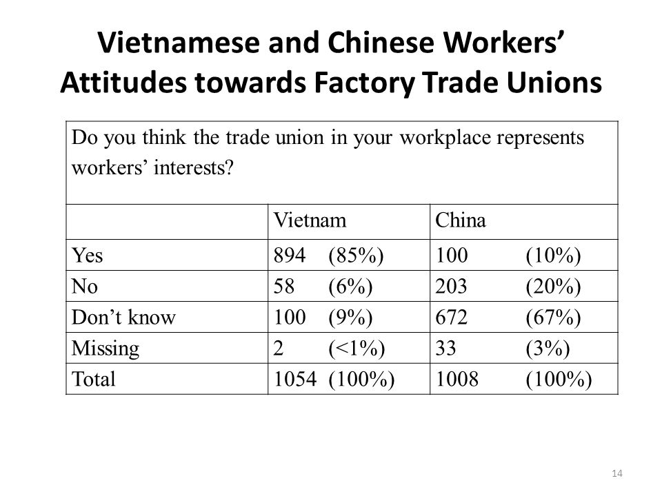 Vietnamese and Chinese Workers' Attitudes towards Factory Trade Unions 14 Do you think the trade union in your workplace represents workers' interests.
