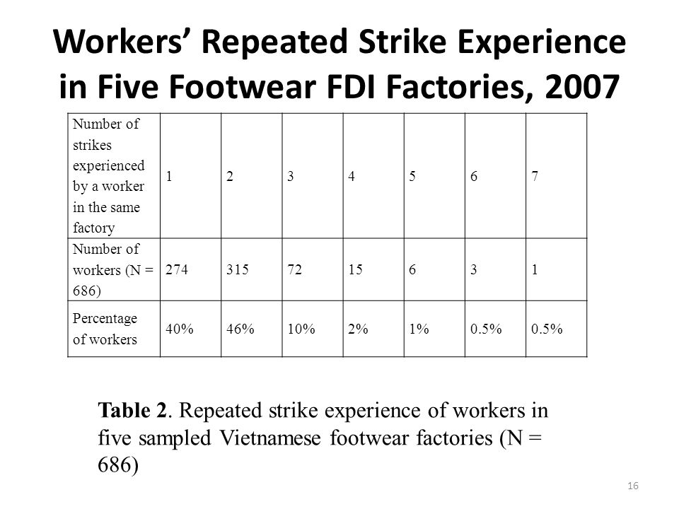 Workers' Repeated Strike Experience in Five Footwear FDI Factories, 2007 16 Number of strikes experienced by a worker in the same factory 1234567 Number of workers (N = 686) 2743157215631 Percentage of workers 40%46%10%2%1%0.5% Table 2.