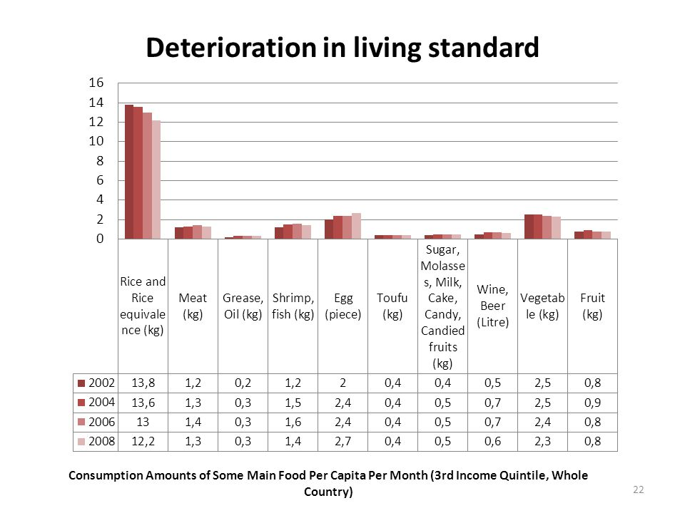 Deterioration in living standard 22 Consumption Amounts of Some Main Food Per Capita Per Month (3rd Income Quintile, Whole Country)