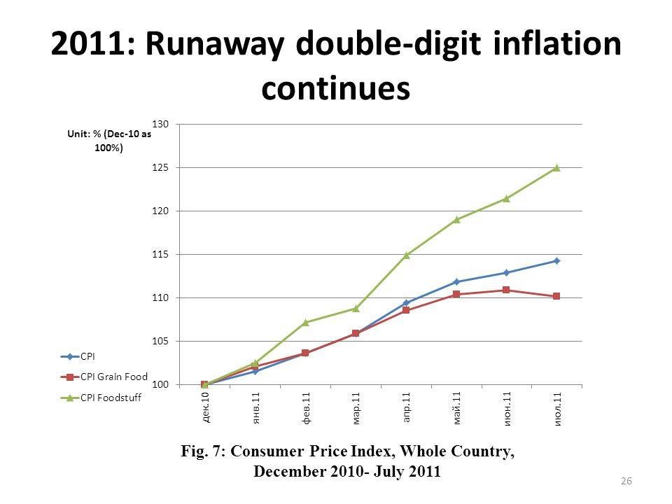 2011: Runaway double-digit inflation continues 26 Fig.