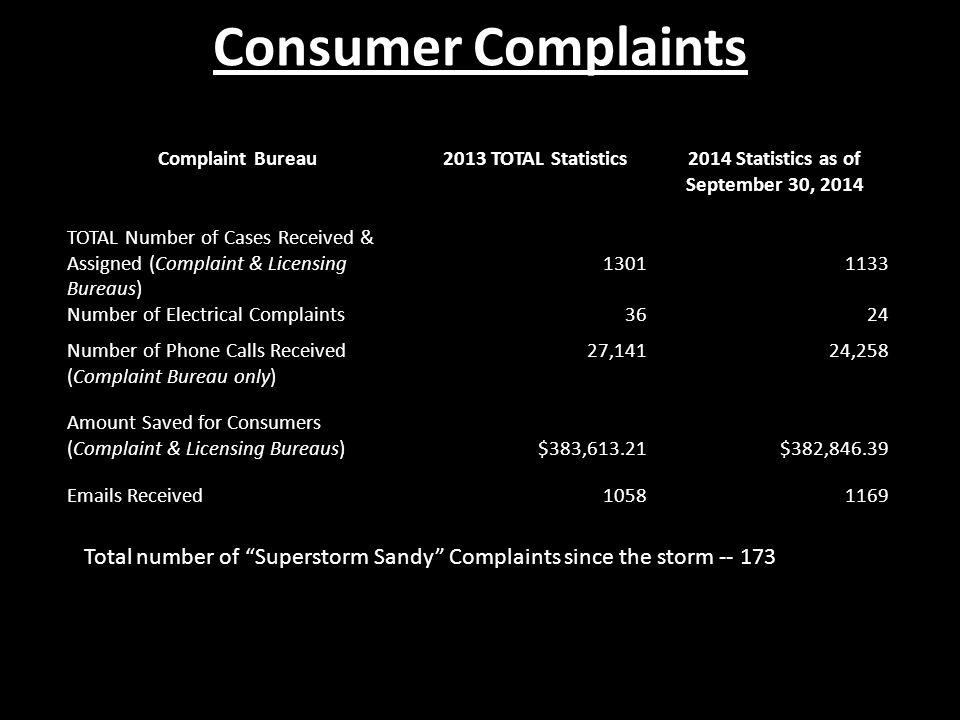 Complaint Bureau2013 TOTAL Statistics2014 Statistics as of September 30, 2014 TOTAL Number of Cases Received & Assigned (Complaint & Licensing Bureaus) 1301 1133 Number of Electrical Complaints3624 Number of Phone Calls Received (Complaint Bureau only) 27,14124,258 Amount Saved for Consumers (Complaint & Licensing Bureaus) $383,613.21 $382,846.39 Emails Received10581169 Total number of Superstorm Sandy Complaints since the storm -- 173