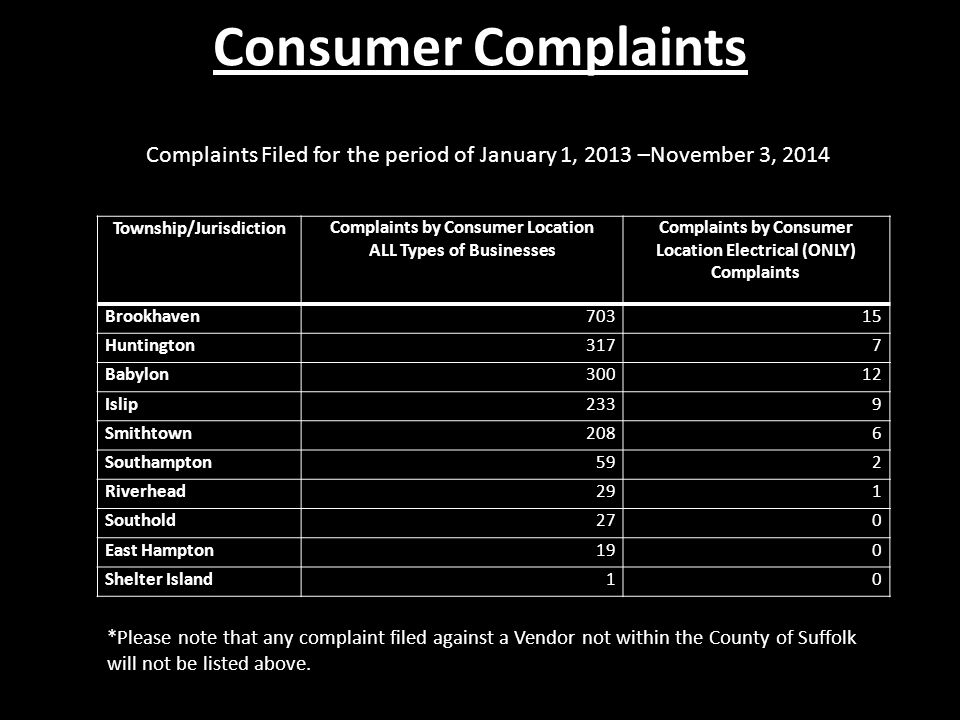 Township/JurisdictionComplaints by Consumer Location ALL Types of Businesses Complaints by Consumer Location Electrical (ONLY) Complaints Brookhaven70315 Huntington3177 Babylon30012 Islip2339 Smithtown2086 Southampton592 Riverhead291 Southold270 East Hampton190 Shelter Island10 Consumer Complaints Complaints Filed for the period of January 1, 2013 –November 3, 2014 *Please note that any complaint filed against a Vendor not within the County of Suffolk will not be listed above.