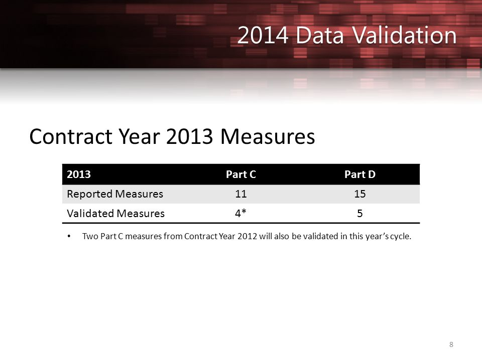 8 Contract Year 2013 Measures 2013Part CPart D Reported Measures1115 Validated Measures4*5 Two Part C measures from Contract Year 2012 will also be validated in this year's cycle.