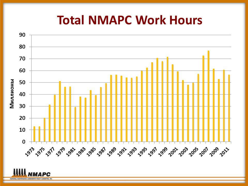 Total NMAPC Work Hours