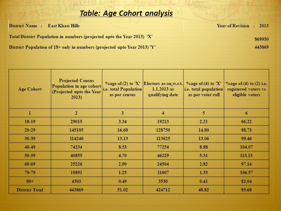Table: Age Cohort analysis District Name : East Khasi HillsYear of Revision : 2013 Total District Population in numbers (projected upto the Year 2013)
