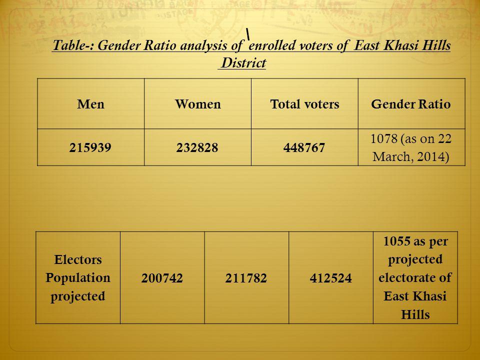 \ Table-: Gender Ratio analysis of enrolled voters of East Khasi Hills District MenWomenTotal votersGender Ratio 215939232828448767 1078 (as on 22 Mar