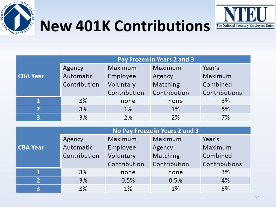 New 401K Contributions CBA Year Pay Frozen in Years 2 and 3 Agency Automatic Contribution Maximum Employee Voluntary Contribution Maximum Agency Match