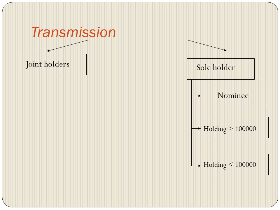 Transmission Transmittee BO with CDSL DP Receipt of intimation of death Notarized copy of Death Certificate No execution of any instruction other than transmission request