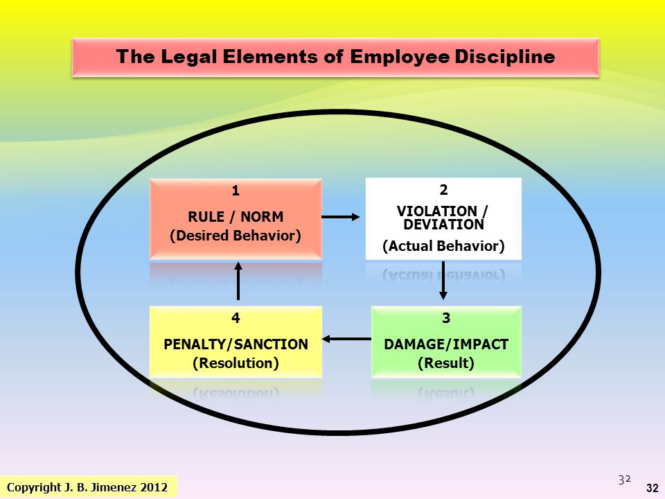 4 Grievances are seen as a affront to management. 5 Too much legalese in so behavioural problems MANIFESTATIONS OF PROBLEMS IN GRIEVANCE HANDLING
