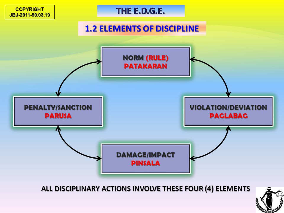 1.2 ELEMENTS OF DISCIPLINE NORM (RULE) DESIRED SITUATION NORM (RULE) DESIRED SITUATION PENALTY/SANCTION(RESOLUTION)PENALTY/SANCTION(RESOLUTION)VIOLATI