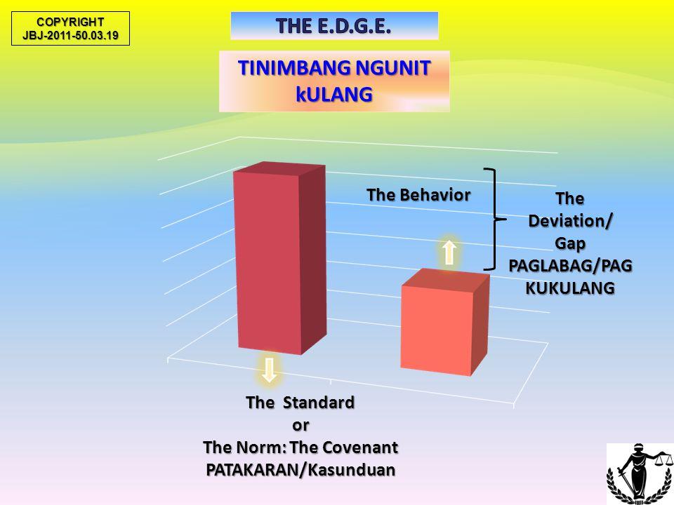 1.2 ELEMENTS OF DISCIPLINE NORM (RULE) SUMBANAN SUMBANAN PENALTY/SANCTIONPAGSILOT/PAGTUL-IDPENALTY/SANCTIONPAGSILOT/PAGTUL-IDVIOLATION/DEVIATION PAGSU