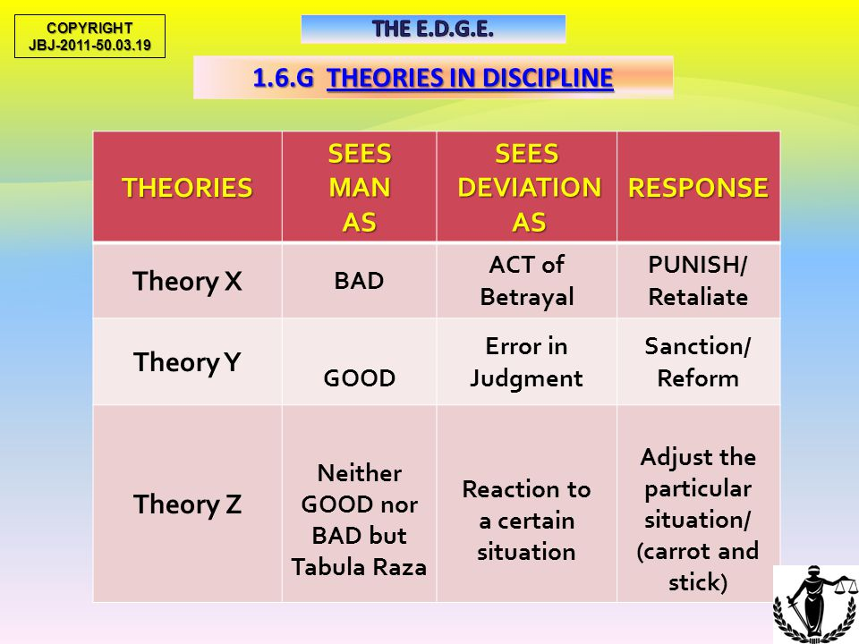 1.6.F DISCIPLINARIAN'S LEADERSHIP STYLES Theory Z Theory Y Theory X 36 COPYRIGHTJBJ-2011-50.03.19 DIFFERENT FOLKS, DIFFERENT STROKES