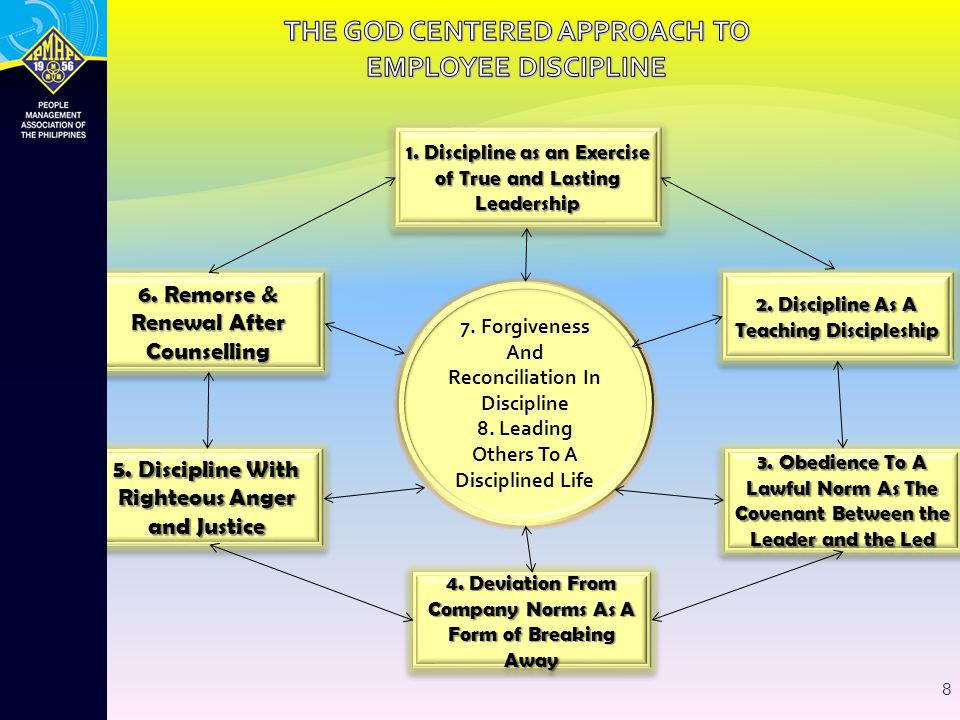 7 1. THE TRUE MEANING OF SUCCESS IN EMPLOYEE DISCIPLINE 6. THE TOTAL SYSTEMS APPROACH TO EMPLOYEE DISCIPLINE 2. THE FUNDAMENTALS OF EMPLOYEE DISCIPLIN