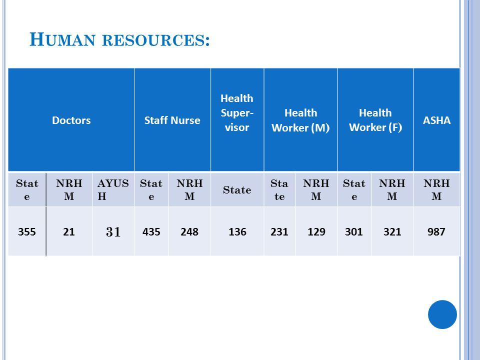 H UMAN RESOURCES : DoctorsStaff Nurse Health Super- visor Health Worker (M ) Health Worker (F ) ASHA Stat e NRH M AYUS H Stat e NRH M State NRH M Stat e NRH M 35521 31 435248136231129301321987
