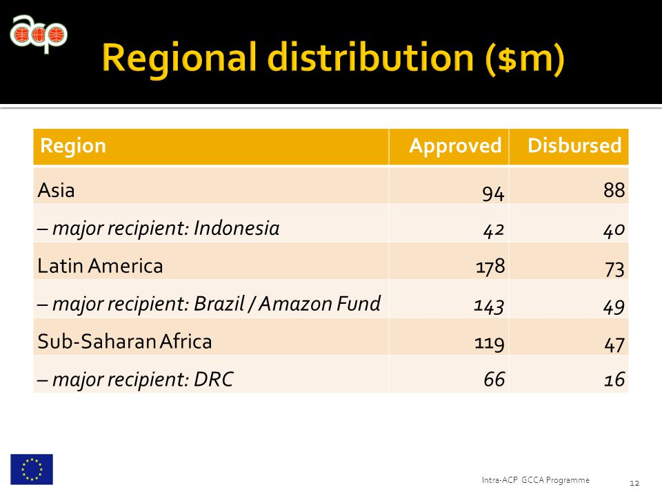 RegionApprovedDisbursed Asia9488 – major recipient: Indonesia4240 Latin America17873 – major recipient: Brazil / Amazon Fund14349 Sub-Saharan Africa11