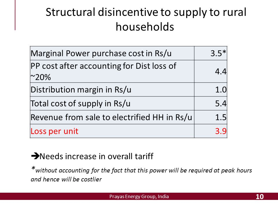 Prayas Energy Group, India Structural disincentive to supply to rural households  Needs increase in overall tariff * without accounting for the fact