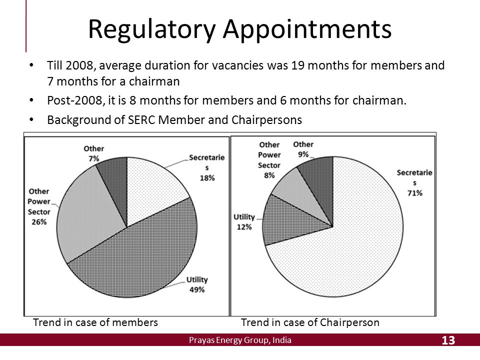 Prayas Energy Group, India Regulatory Appointments 13 Trend in case of membersTrend in case of Chairperson Till 2008, average duration for vacancies w