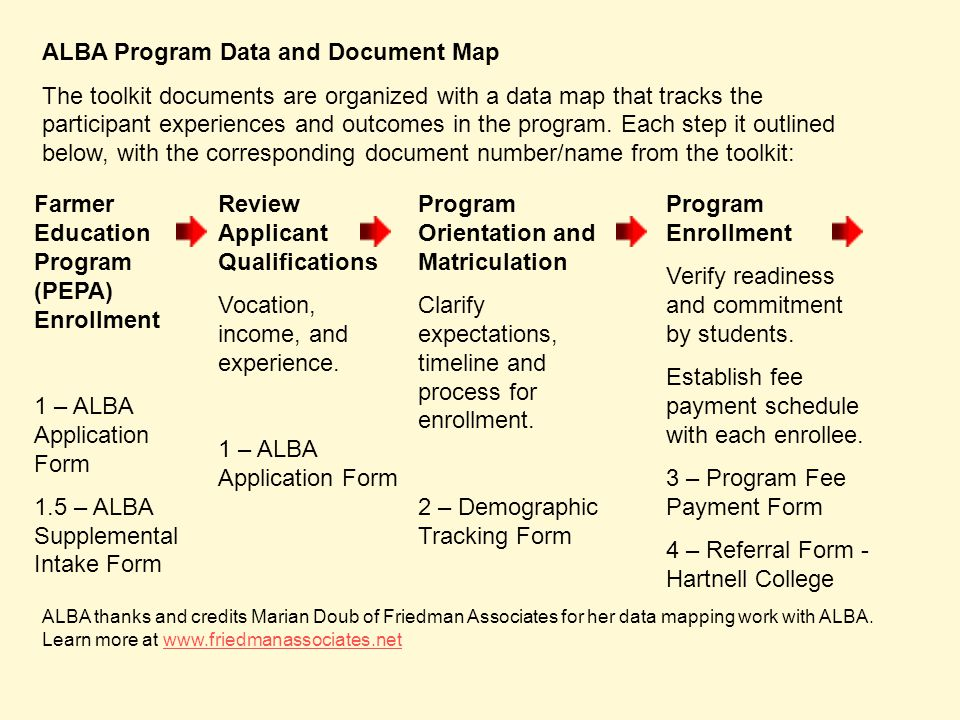 ALBA Program Data and Document Map The toolkit documents are organized with a data map that tracks the participant experiences and outcomes in the pro