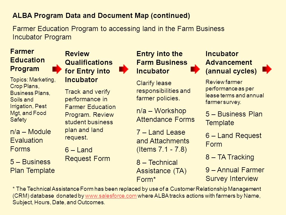 ALBA Program Data and Document Map (continued) Farmer Education Program to accessing land in the Farm Business Incubator Program Farmer Education Program Topics: Marketing, Crop Plans, Business Plans, Soils and Irrigation, Pest Mgt, and Food Safety n/a – Module Evaluation Forms 5 – Business Plan Template Review Qualifications for Entry into Incubator Track and verify performance in Farmer Education Program.