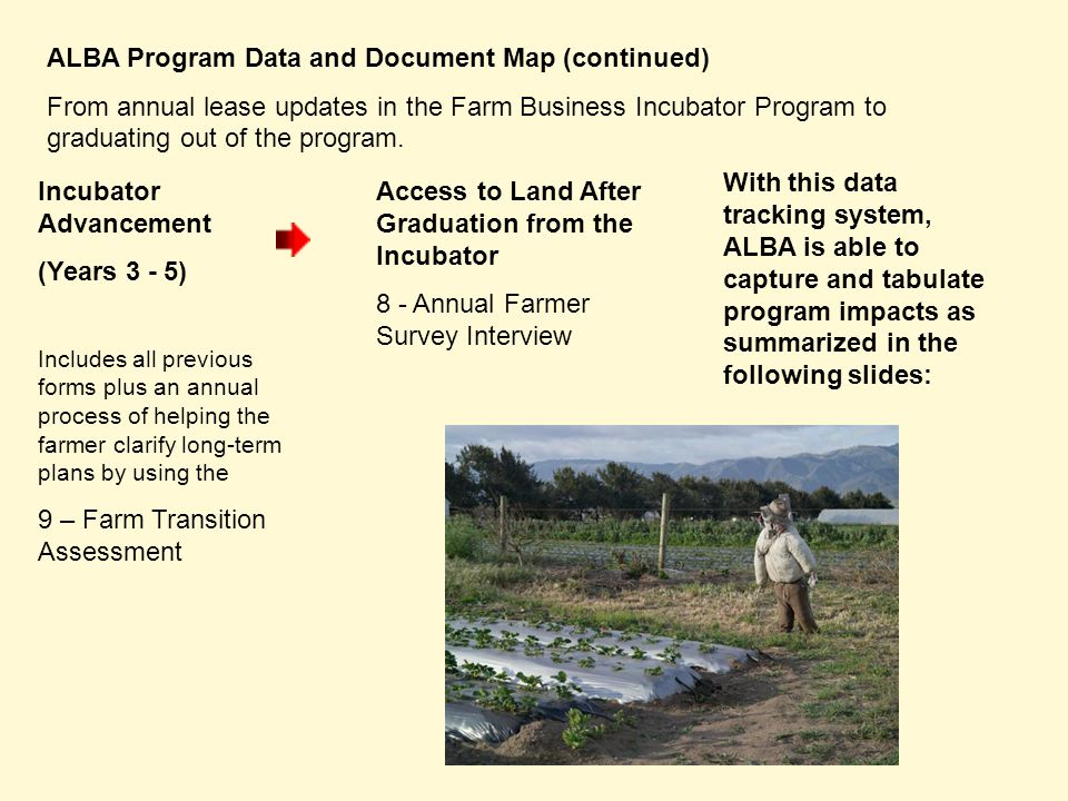 ALBA Program Data and Document Map (continued) From annual lease updates in the Farm Business Incubator Program to graduating out of the program. Incu