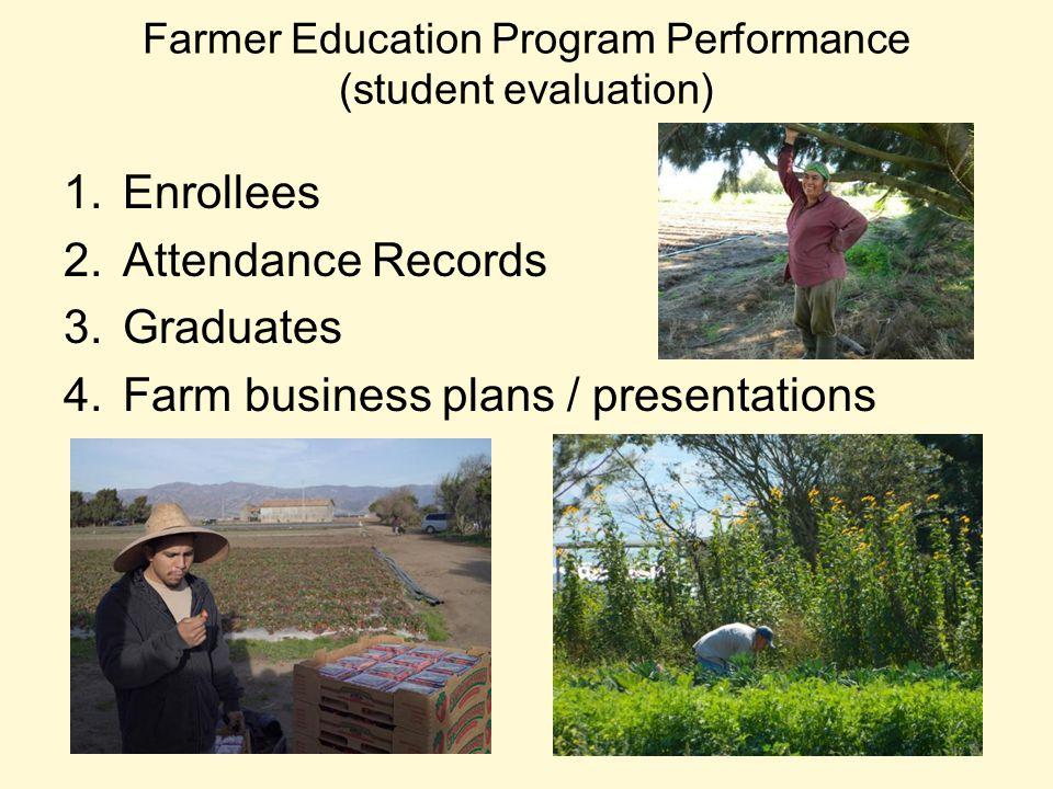 Farmer Education Program Performance (student evaluation) 1.Enrollees 2.Attendance Records 3.Graduates 4.Farm business plans / presentations